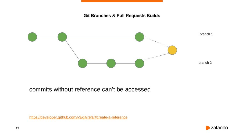 19 Git Branches & Pull Requests Builds branch 1...