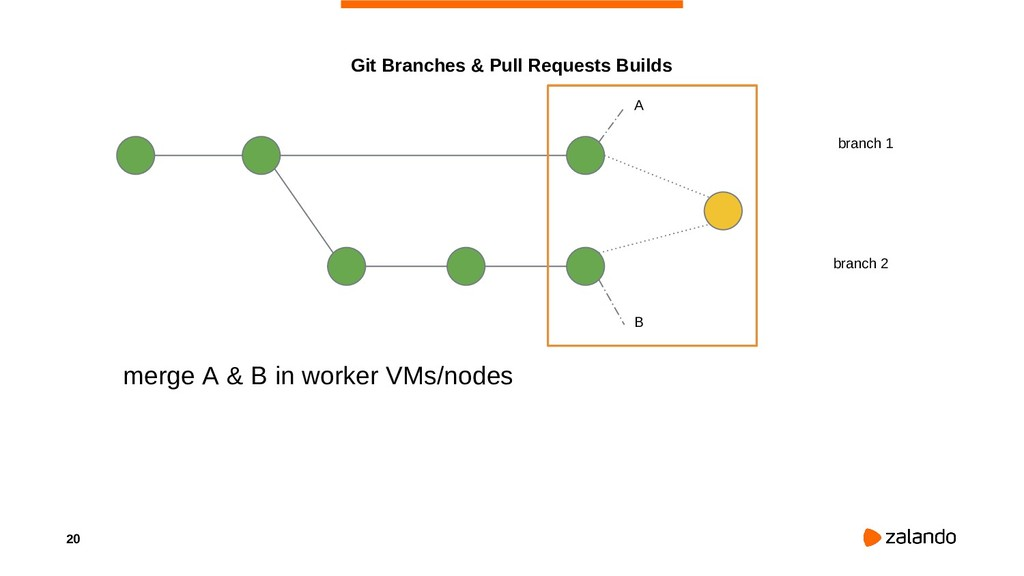 20 Git Branches & Pull Requests Builds branch 1...