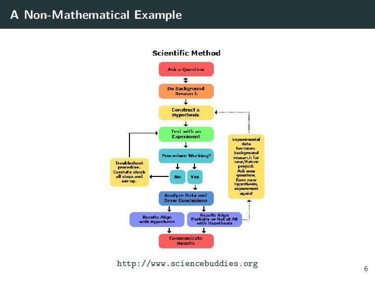 A Non-Mathematical Example http://www.sciencebu...