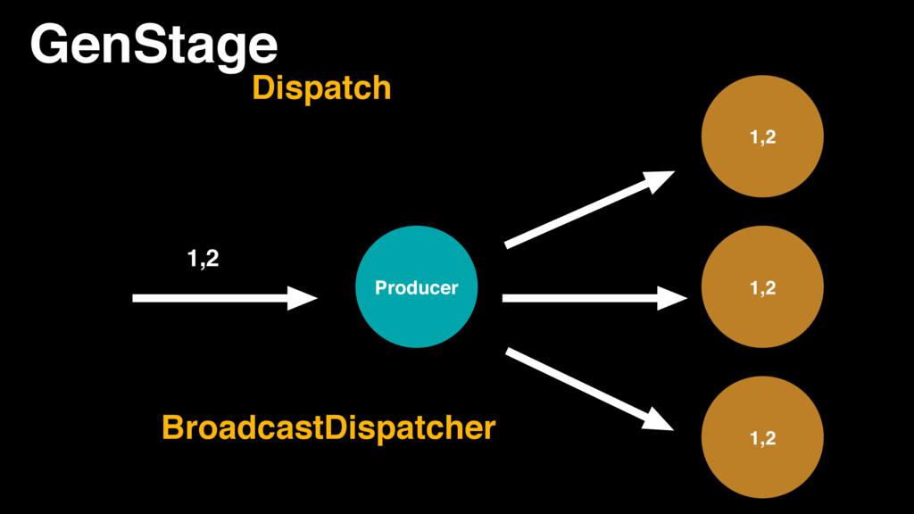 GenStage Producer 1,2 1,2 1,2 1,2 BroadcastDisp...