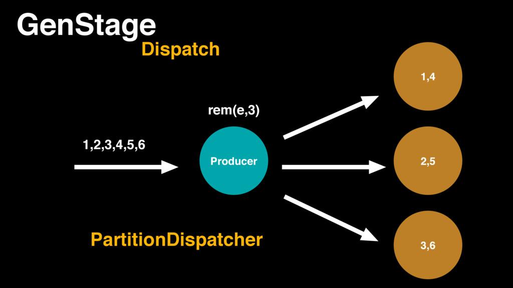 GenStage Producer 1,4 2,5 3,6 1,2,3,4,5,6 Parti...