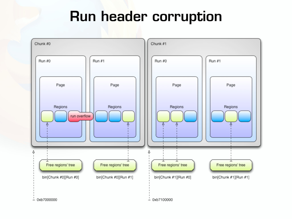 Run header corruption