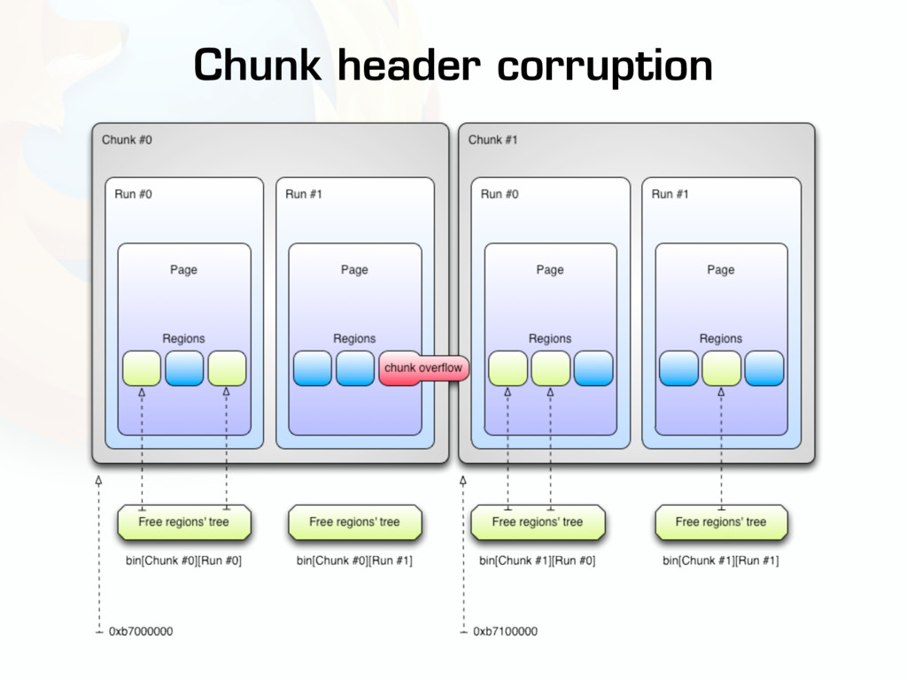 Chunk header corruption