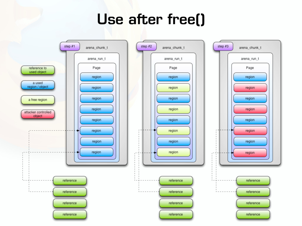 Use after free()