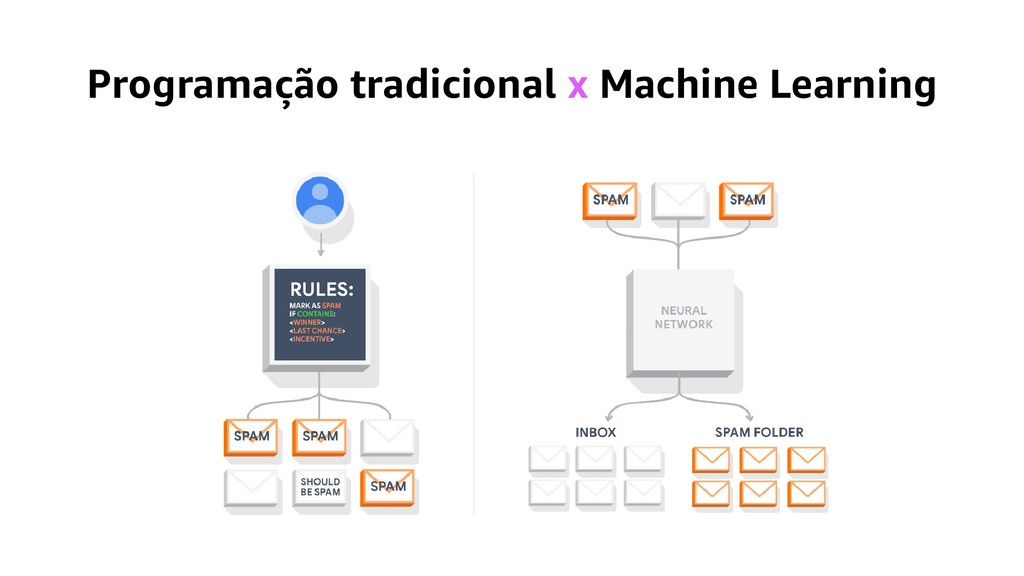 Programação tradicional x Machine Learning
