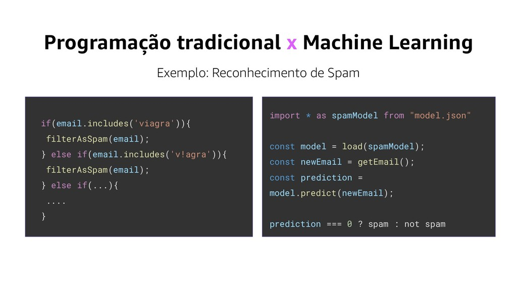 Programação tradicional x Machine Learning if(e...