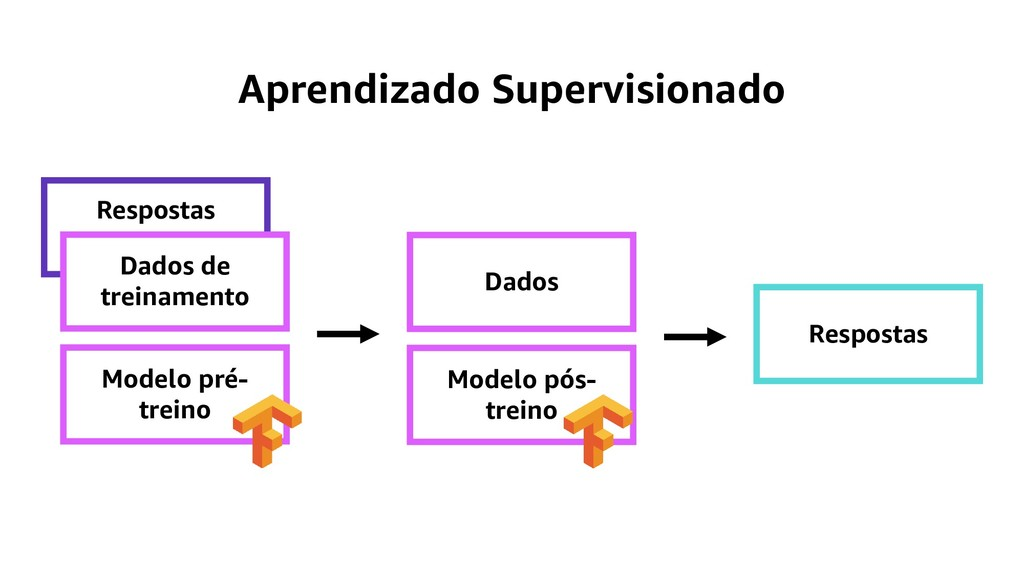 Aprendizado Supervisionado Respostas Dados de t...