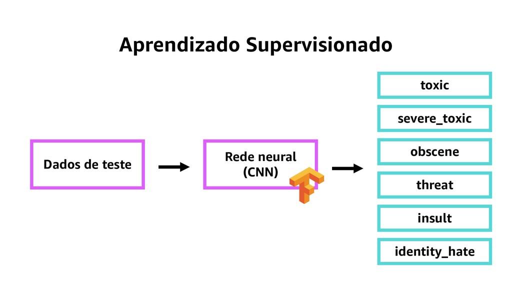 Aprendizado Supervisionado Dados de teste Rede ...