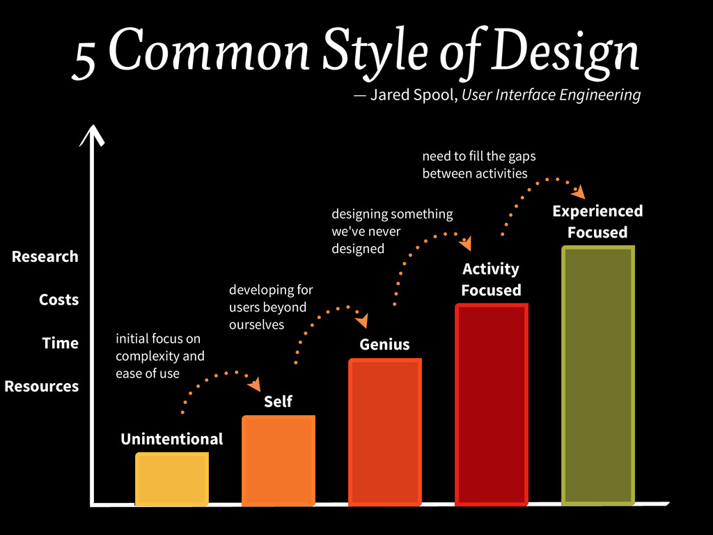 5 Common Style of Design — Jared Spool, User I...