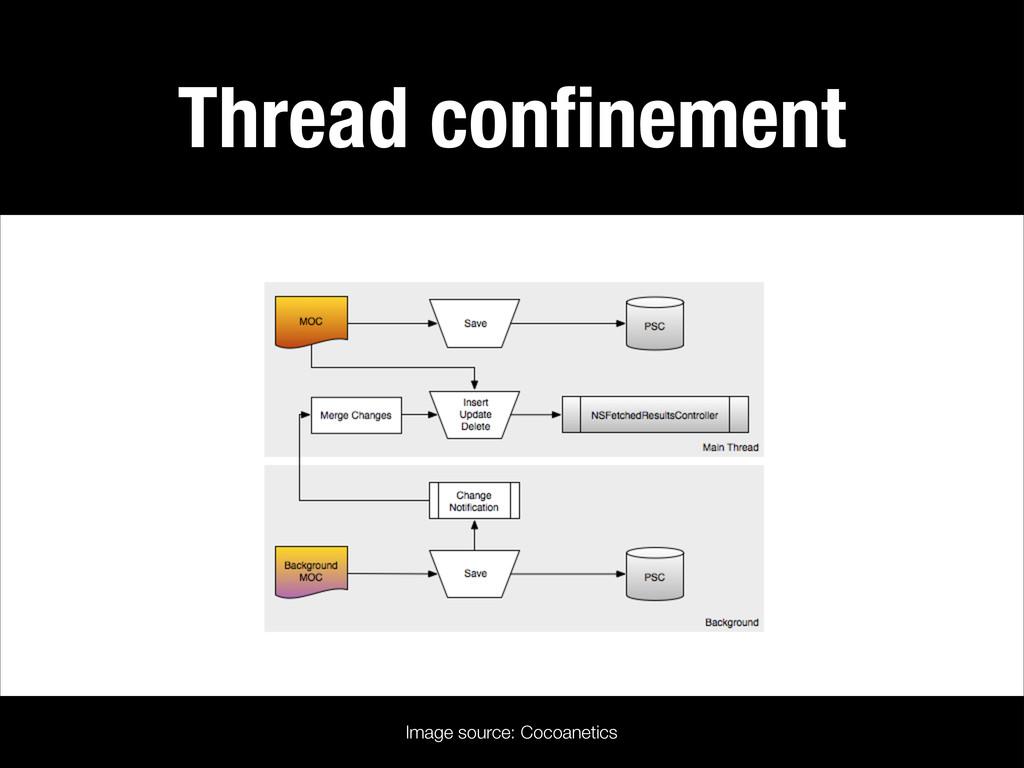 Thread confinement Image source: Cocoanetics