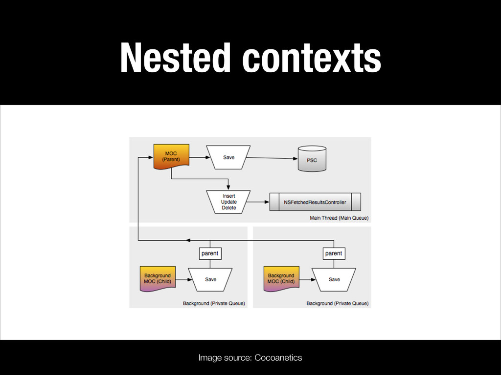 Nested contexts Image source: Cocoanetics