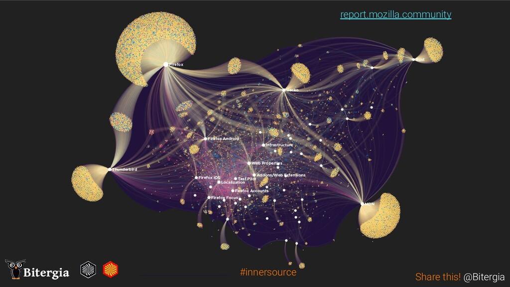 Share this! @Bitergia Bitergia report.mozilla.c...