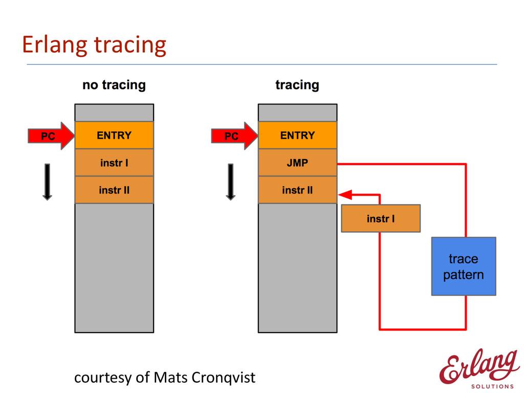 Erlang tracing courtesy of Mats Cro...