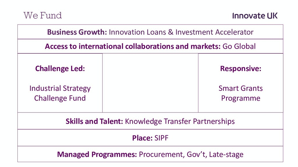 We Fund Challenge Led: Industrial Strategy Chal...