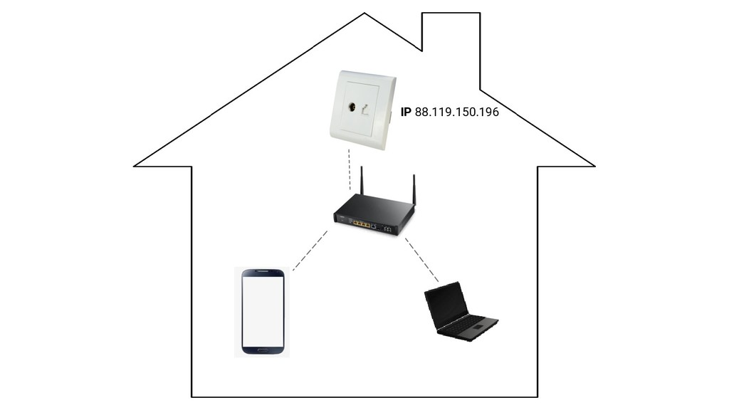IP 88.119.150.196
