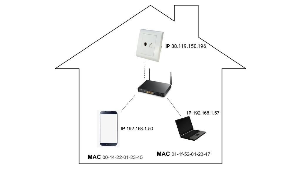 IP 88.119.150.196 MAC 00-14-22-01-23-45 MAC 01-...
