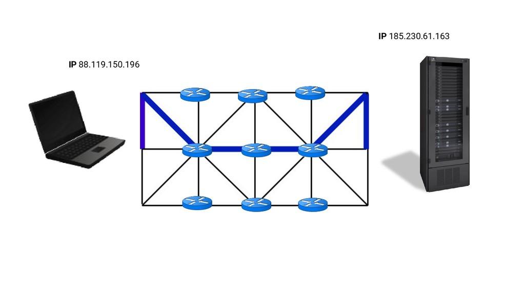 IP 88.119.150.196 IP 185.230.61.163