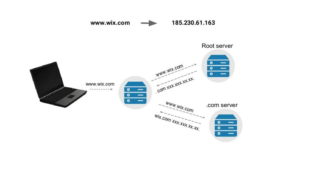 www.wix.com 185.230.61.163 www.wix.com www.wix....
