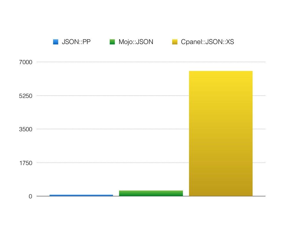 0 1750 3500 5250 7000 JSON::PP Mojo::JSON Cpane...