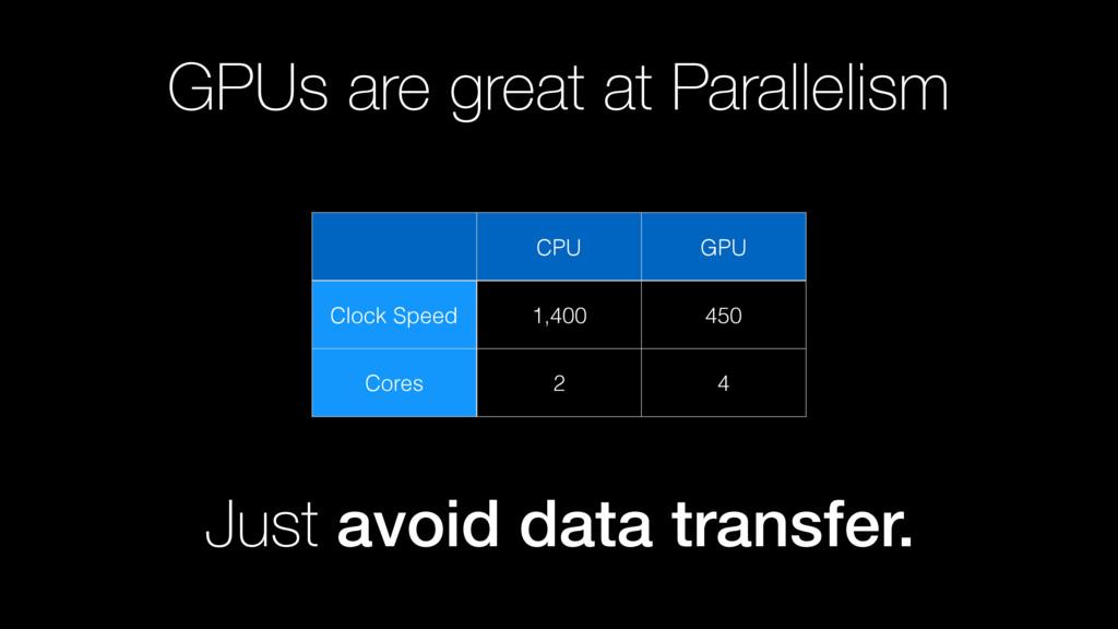 GPUs are great at Parallelism CPU GPU Clock Spe...