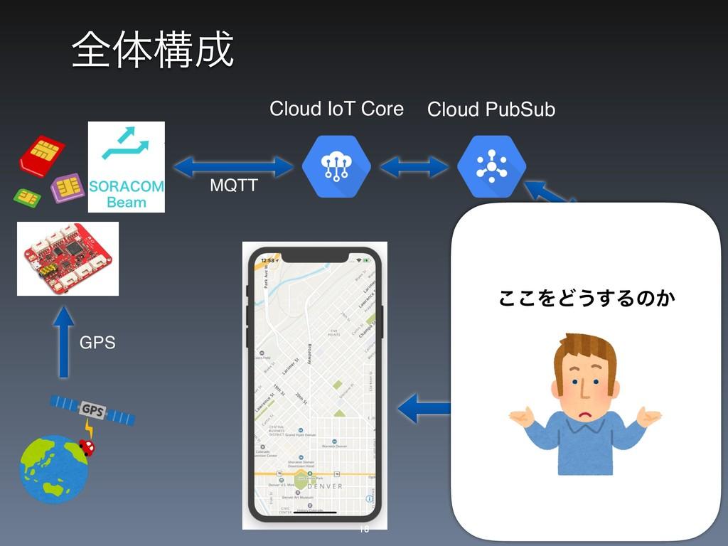 શମߏ Cloud IoT Core Cloud PubSub MQTT GPS ͜͜ΛͲ͏...