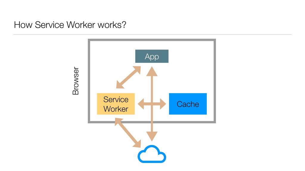 How Service Worker works? Browser App Service W...
