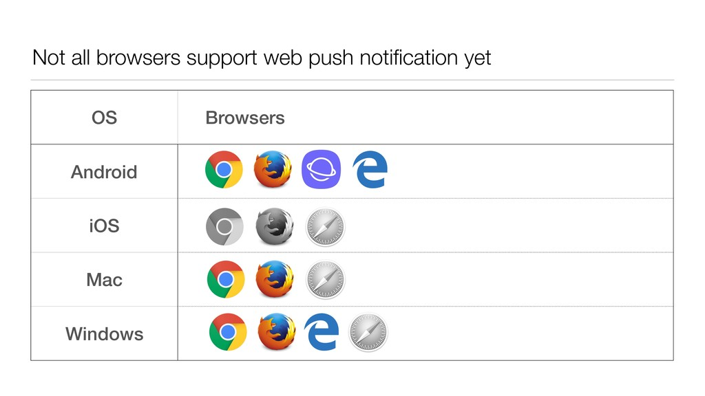 Not all browsers support web push notification y...