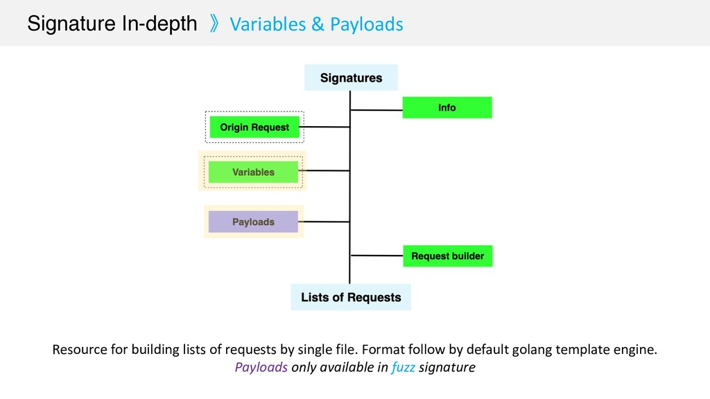 Signature In-depth 》Variables & Payloads Resour...