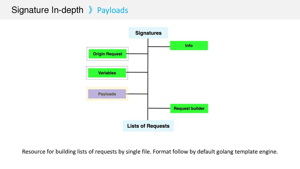 Signature In-depth 》Payloads Resource for build...