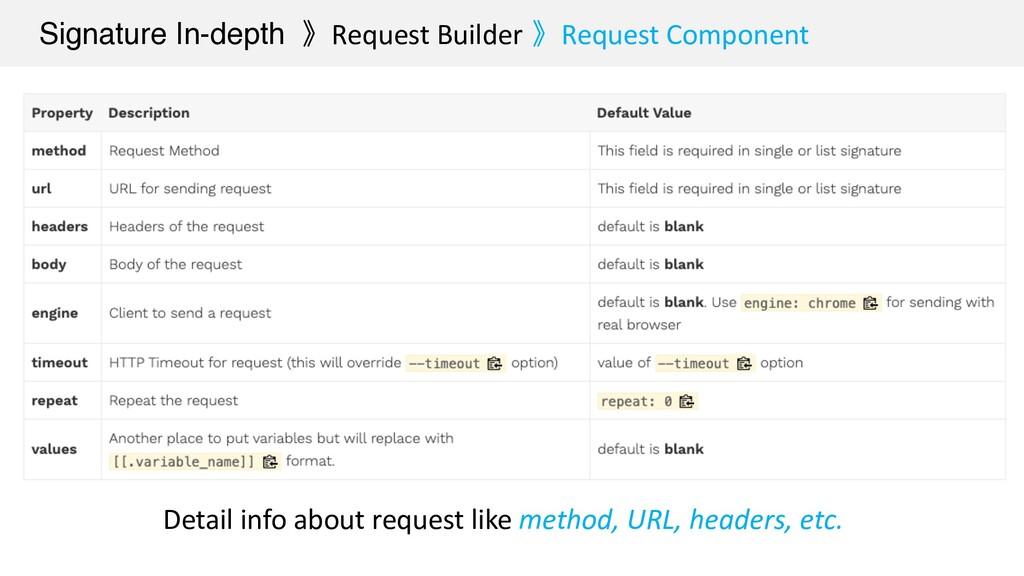 Signature In-depth 》Request Builder 》Request Co...