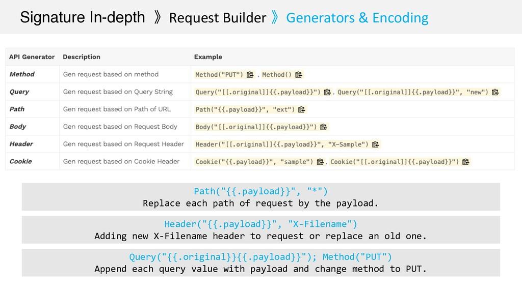 Signature In-depth 》Request Builder 》Generators...