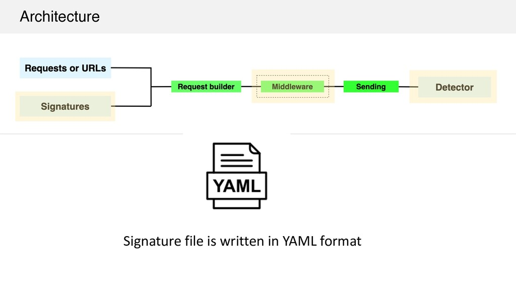 Architecture Signature file is written in YAML ...