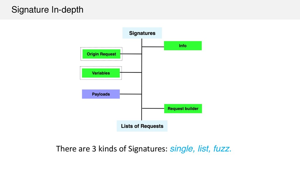There are 3 kinds of Signatures: single, list, ...