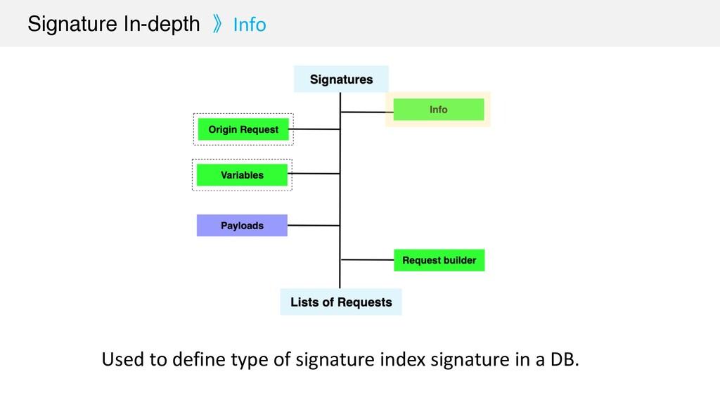 Used to define type of signature index signatur...