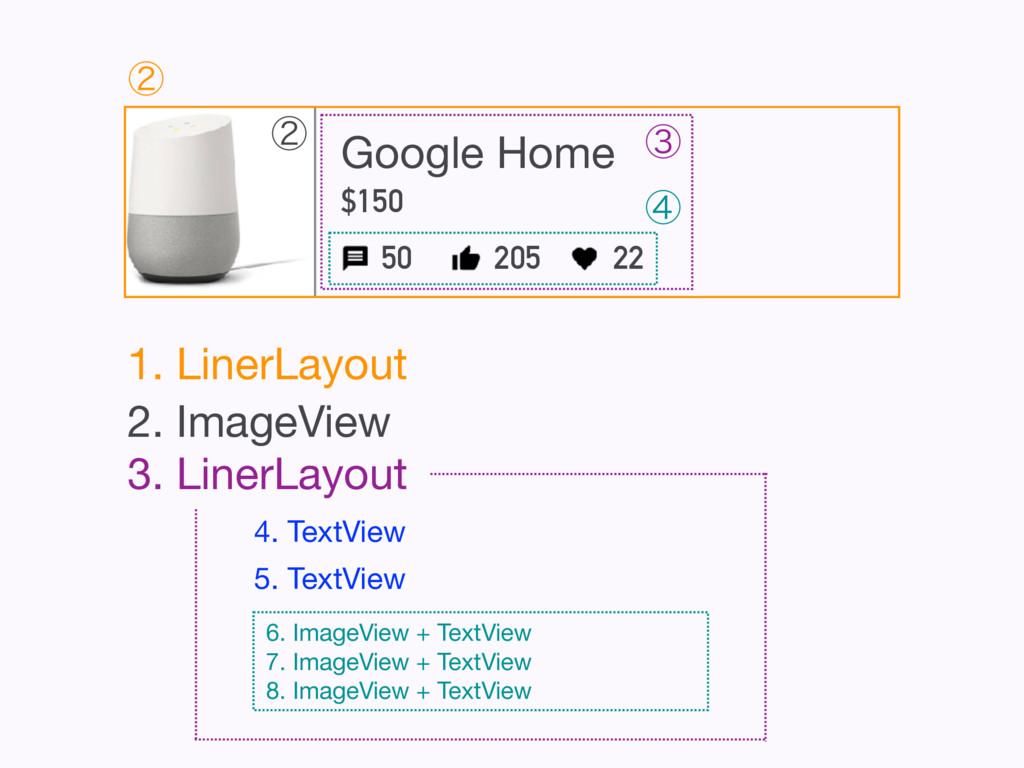 1. LinerLayout ᶄ 2. ImageView 4. TextView 5. Te...