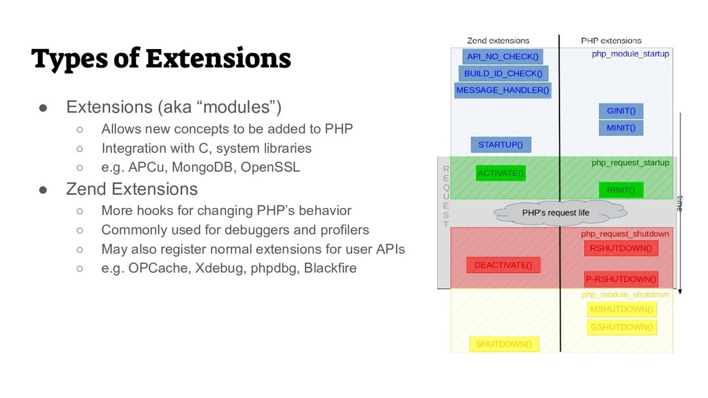 """Types of Extensions ● Extensions (aka """"modules""""..."""