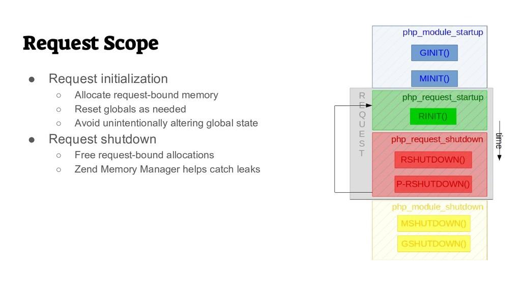 Request Scope ● Request initialization ○ Alloca...