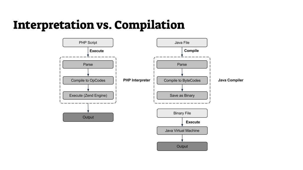 Interpretation vs. Compilation