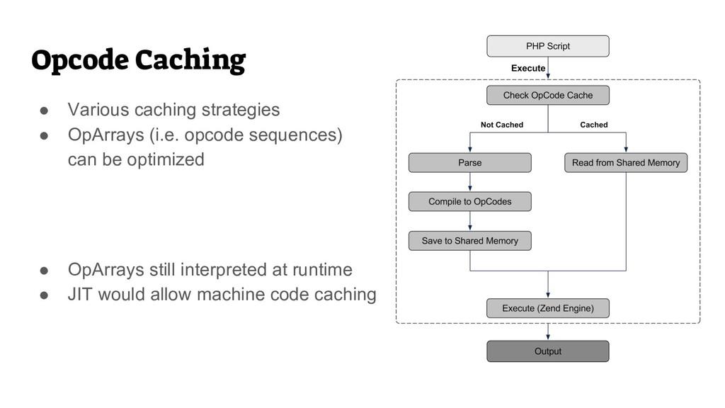 Opcode Caching ● Various caching strategies ● O...