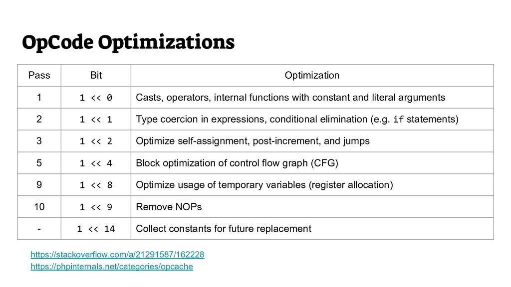 Pass Bit Optimization 1 1 << 0 Casts, operators...