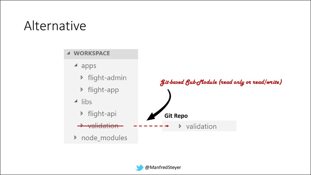 @ManfredSteyer Alternative Git Repo Git-based S...