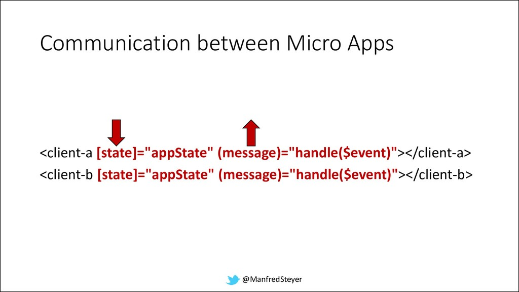 @ManfredSteyer Communication between Micro Apps...