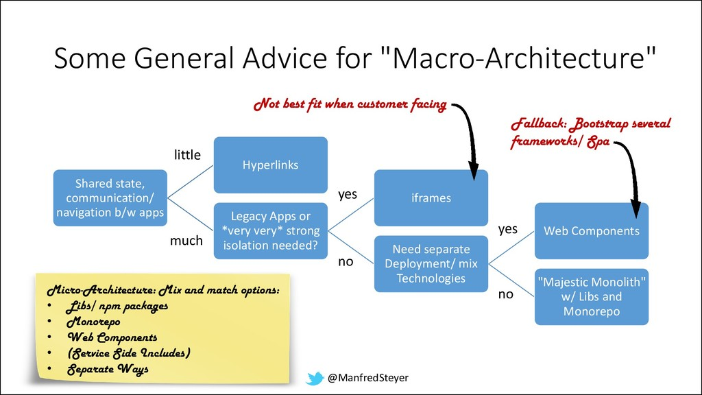 """@ManfredSteyer Some General Advice for """"Macro-A..."""