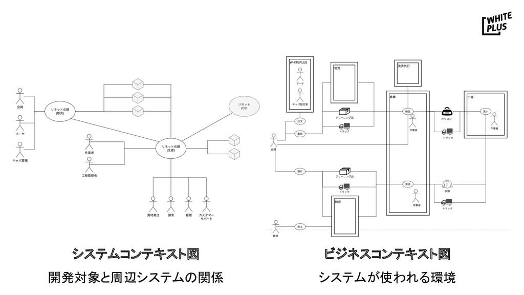システムコンテキスト図 開発対象と周辺システムの関係 ビジネスコンテキスト図 システムが...