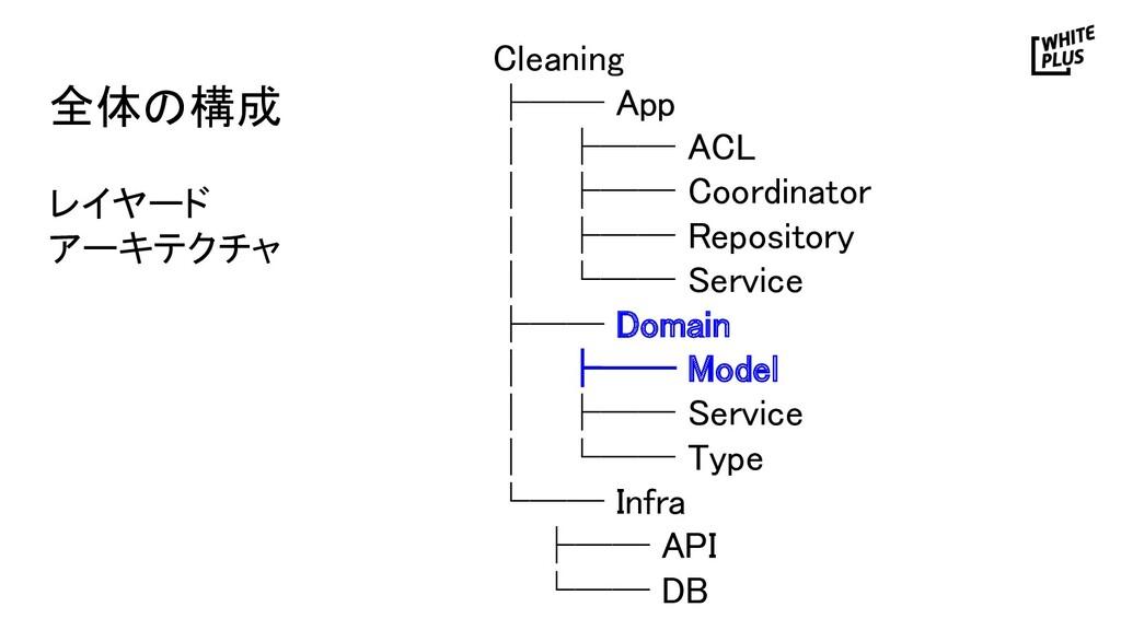 全体の構成  Cleaning ├── App │ ├── ACL │ ├── Co...