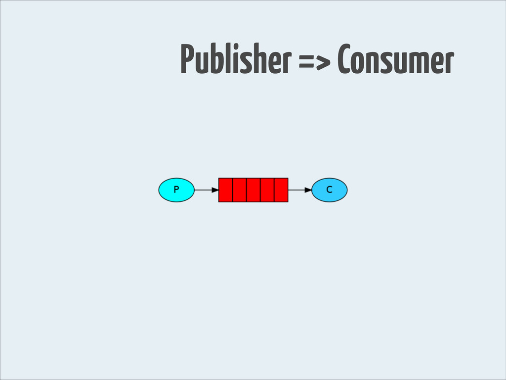 Publisher => Consumer