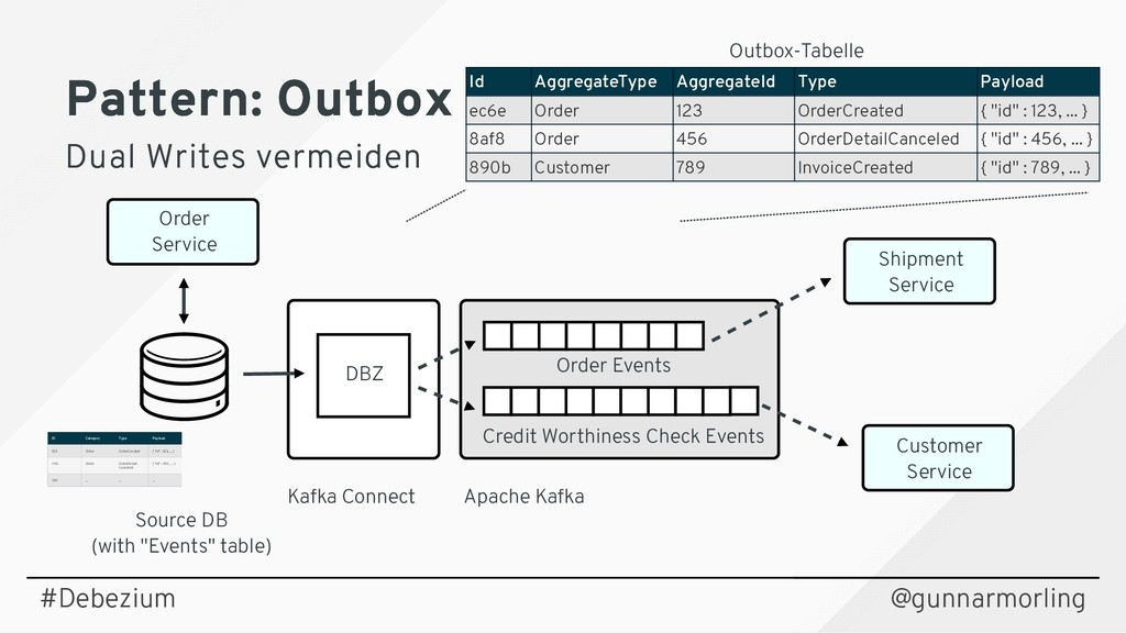 "Source DB (with ""Events"" table) Kafka Connect A..."