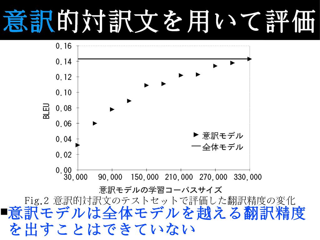 意訳的対訳文を用いて評価 Fig.2 意訳的対訳文のテストセットで評価した翻訳精度の変化 ■意...