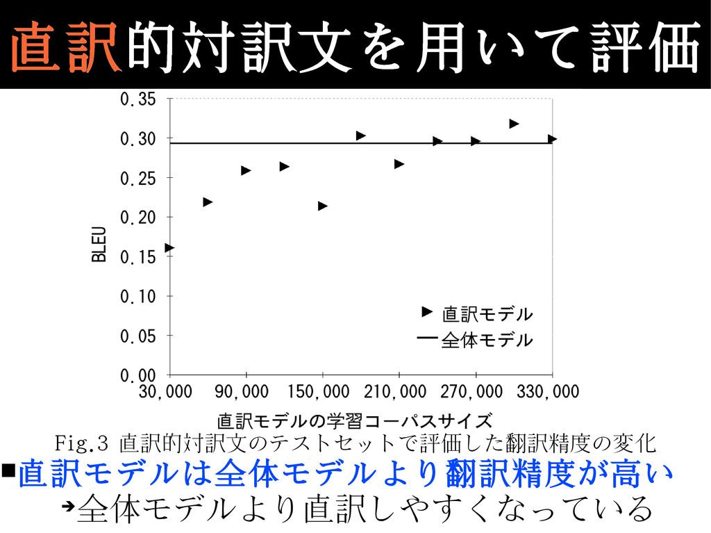 Fig.3 直訳的対訳文のテストセットで評価した翻訳精度の変化 ■直訳モデルは全体モデルより翻...