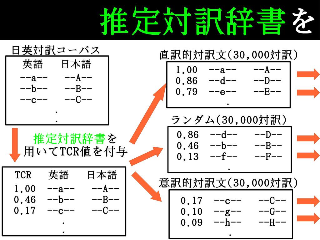 推定対訳辞書を TCR 英語 日本語 1.00 --a-- --A-- 0.46 --b-- ...